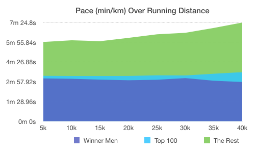 Chicago Marathon 2016: Pace Development over Race Distance