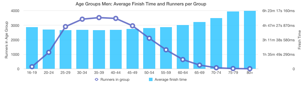 Chicago Marathon 2016: Men Age Groups Overview