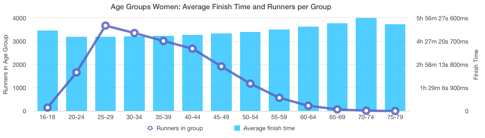 Chicago Marathon 2016: Women Age Groups Overview