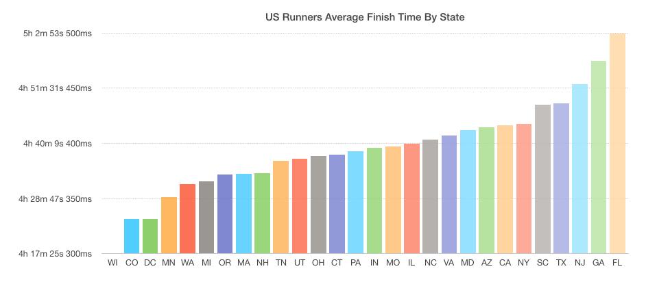 New York Marathon 2016: US States Performance