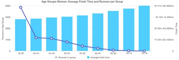 Boston Marathon 2018 - Age Groups Women