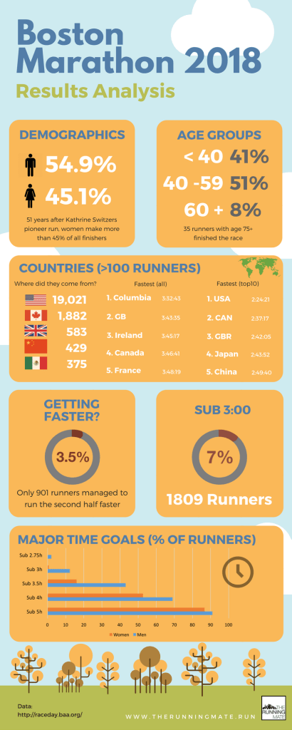 Boston Marathon 2018 Results Infographic