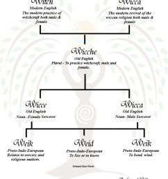 diagram of witchcraft manual e book diagram of witchcraft [ 891 x 1024 Pixel ]