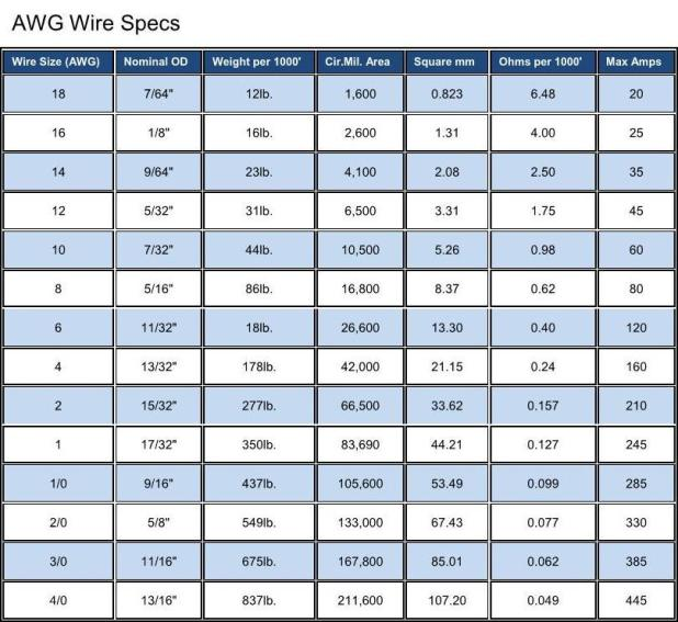 Awesome breaker wire size images electrical wiring diagram ideas beautiful breaker wire size pictures inspiration electrical greentooth Images