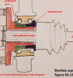 syncro front hub wheel bearing diagram bentley 40 23a old pic  [ 1436 x 1030 Pixel ]