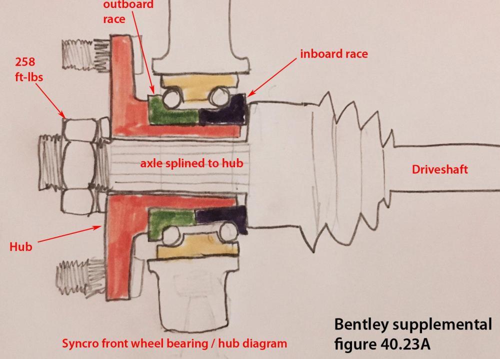 medium resolution of syncro front hub wheel bearing diagram bentley 40 23a old pic