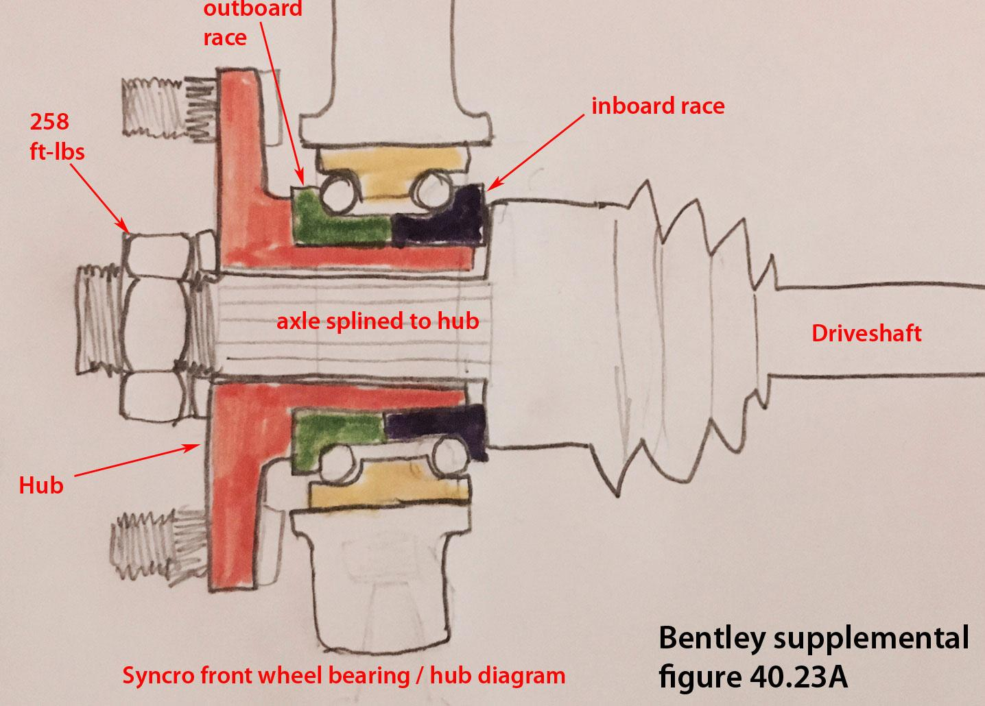 hight resolution of syncro front hub wheel bearing diagram bentley 40 23a old pic
