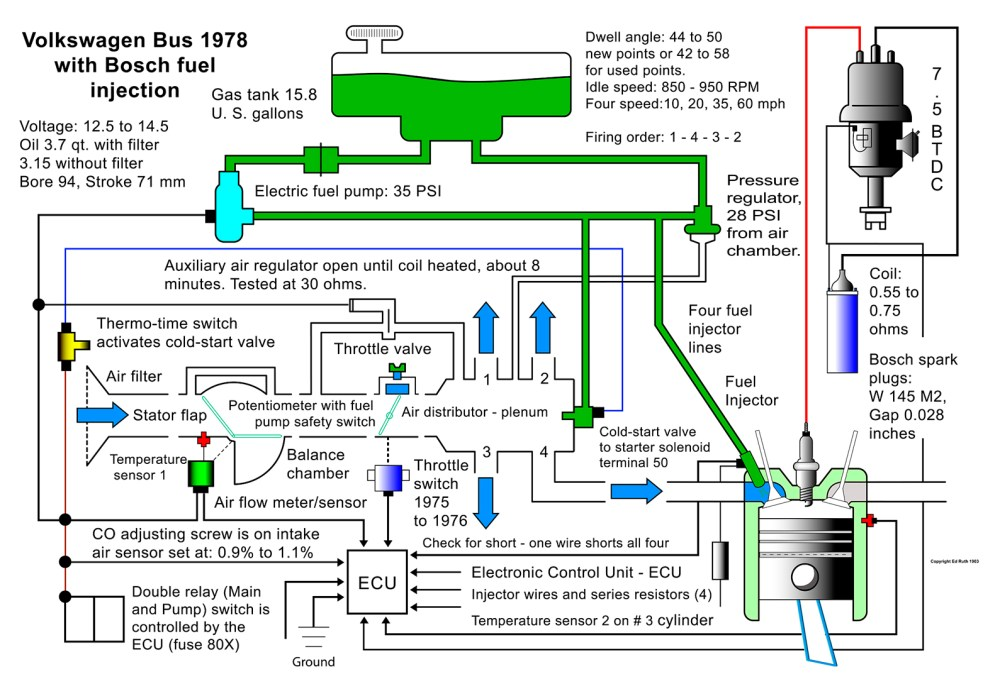 medium resolution of vw beetle fuel injection diagram wiring diagram review 1972 vw super beetle fuel line diagram on vw new beetle engine diagram