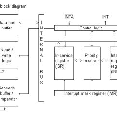 Functional Block Diagram Of 8086 Microprocessor Sony Marine Stereo Wiring 8259 Programmable Interrupt Controllerblock 4