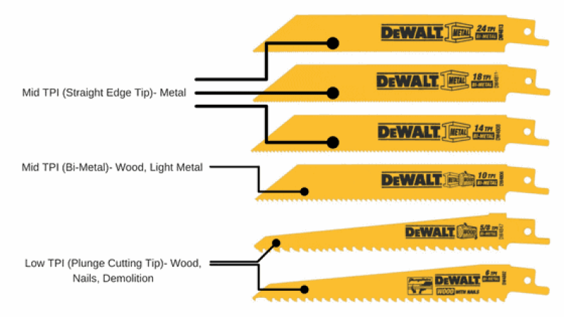 Jigsaw vs reciprocating saw which one do i need jigsaw vs reciprocating saw greentooth Choice Image