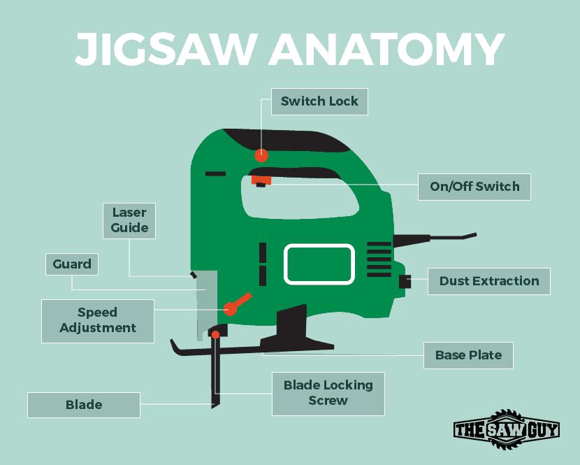 Jigsaw Diagram - Parts Of Jigsaw