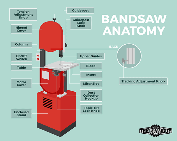 Best Bandsaw - Diagram of Band Saw Parts