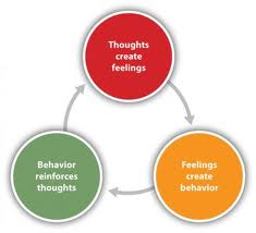 Introducing Cognitive Behaviour Therapy