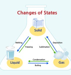 states of matter in ks2 learning about solids liquids and gases in primary school theschoolrun [ 1600 x 1600 Pixel ]