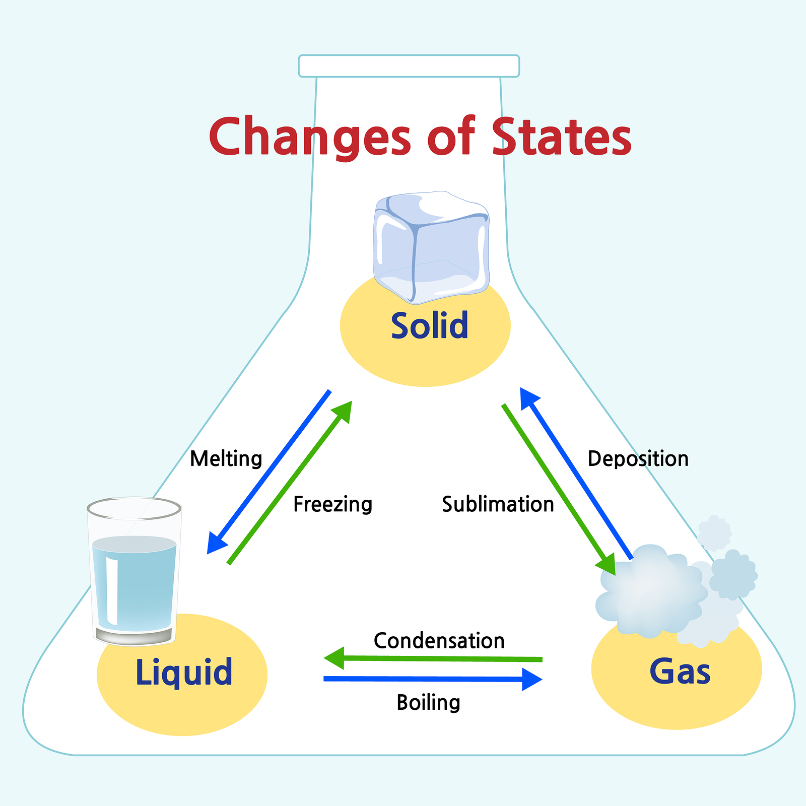 three states of matter diagram cellular phone tower signal in ks2 | learning about solids, liquids and gases primary school theschoolrun