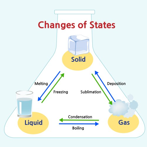 small resolution of states of matter in ks2 learning about solids liquids and gases in primary school theschoolrun