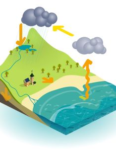 The water cycle explained for children what is kids theschoolrun also rh