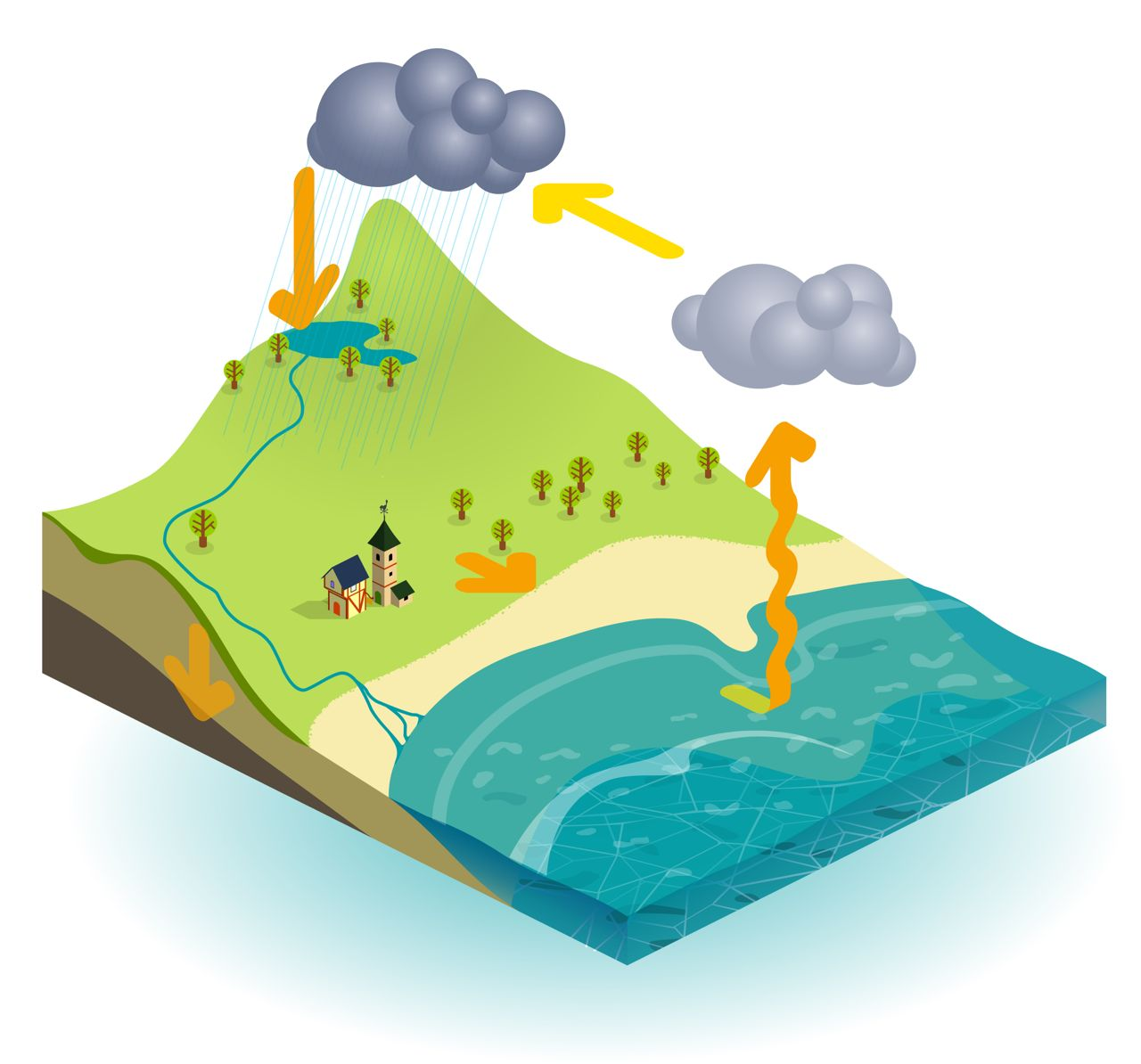 hight resolution of what is the water cycle