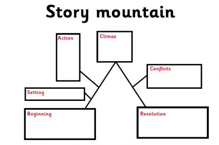 Story maps, story mountains and story flowcharts explained