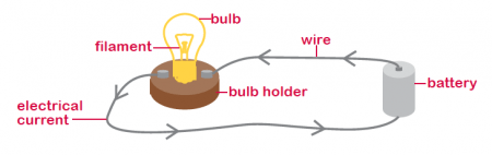 What Is Electricity? Electricity And Circuits For KS2 Circuits