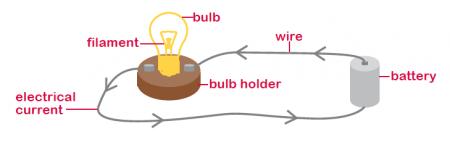 Simple Circuit Diagram For Kids Electric Circuits Worksheets