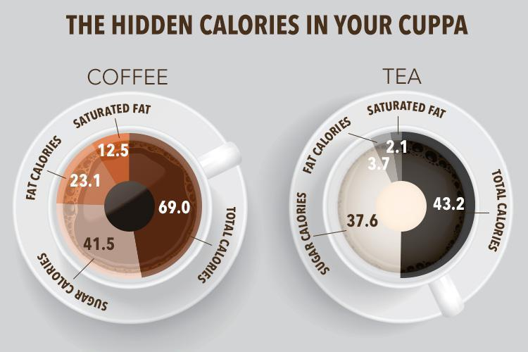 Image Result For How Many Calories Are In A Black Cup Of Coffeea