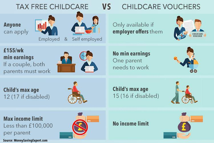 Tax Free Childcare Vs Childcare Vouchers Which One