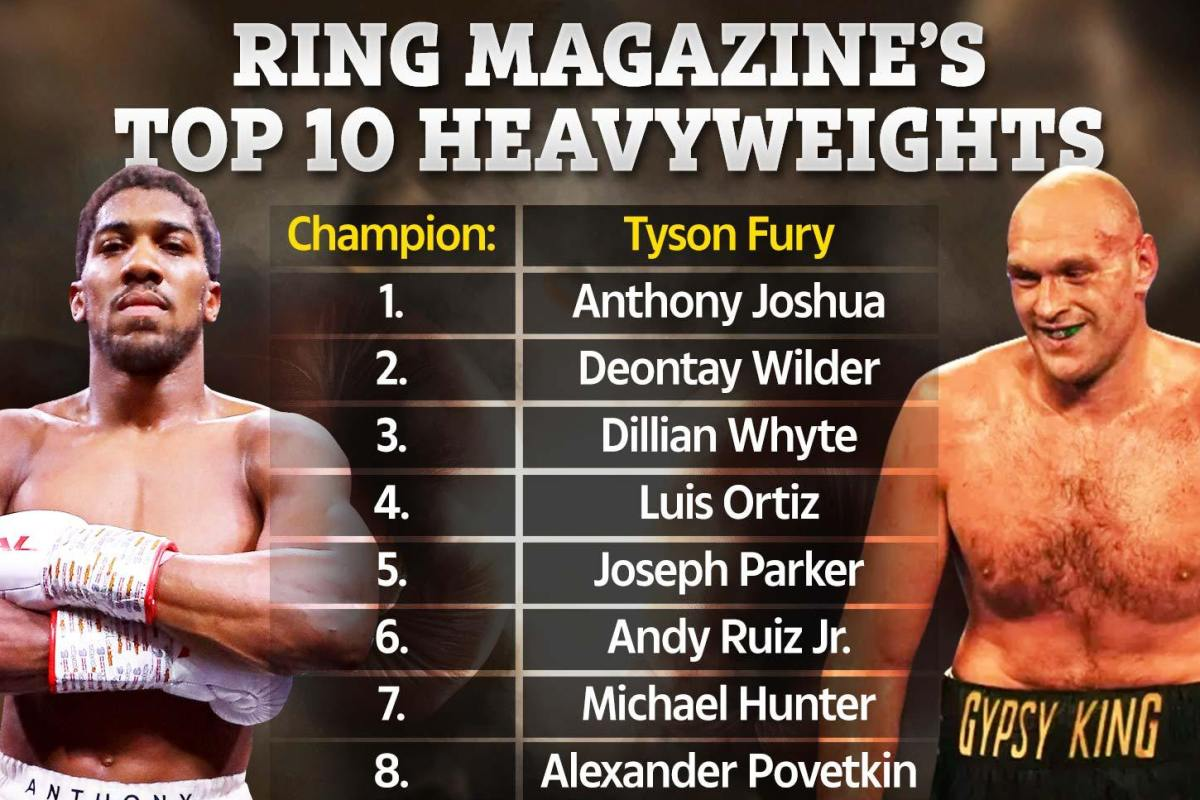 Whyte up to No3 in Ring's P4P heavyweight rankings after Povetkin revenge