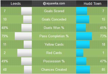 Leeds-Hudds head-to-head
