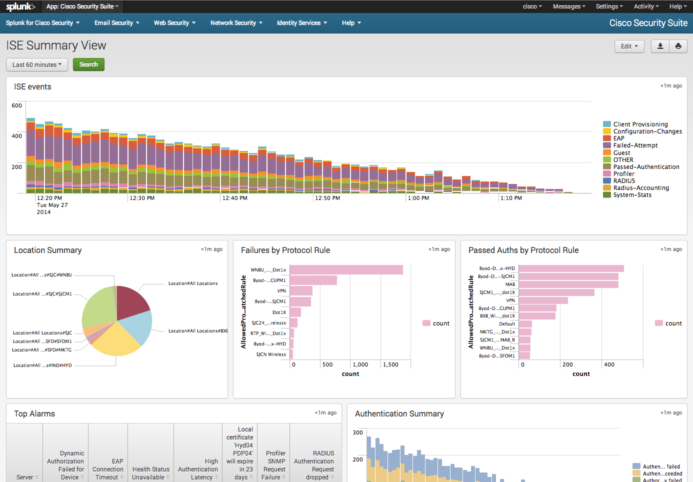 Cisco Web Security