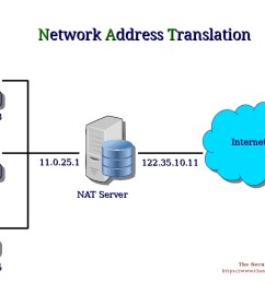 what is nat and how does it work [ 1058 x 794 Pixel ]