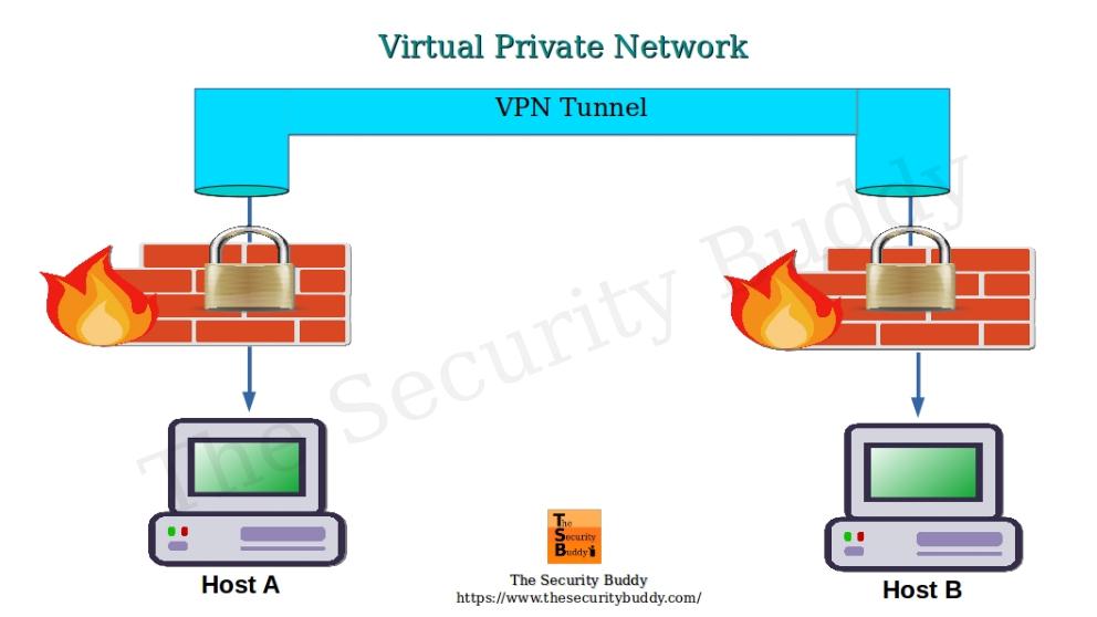 PPTP vs L2TP vs OpenVPN vs SSTP vs IKEv2 VPN - Page 2 of 3 - The Security Buddy