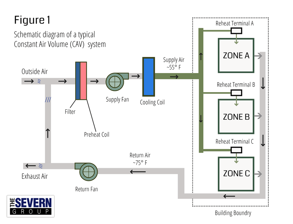 medium resolution of cav vs vav hvac systems