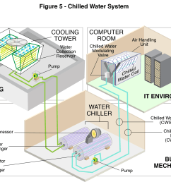 chilled water systems [ 1993 x 1526 Pixel ]