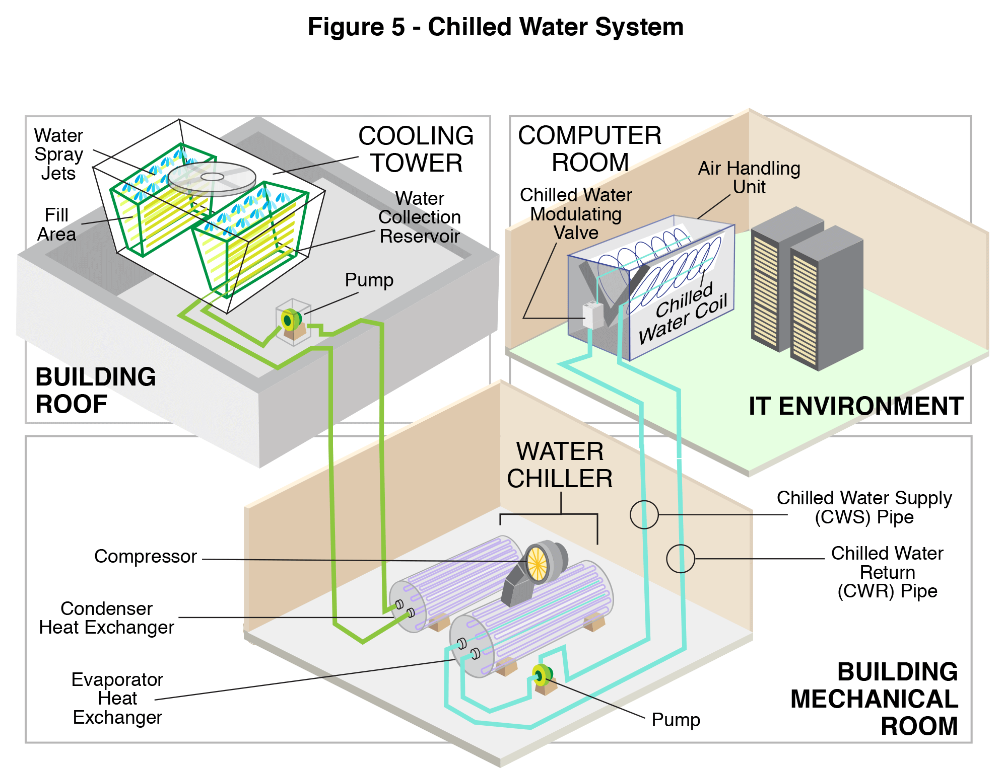 hight resolution of chilled water systems