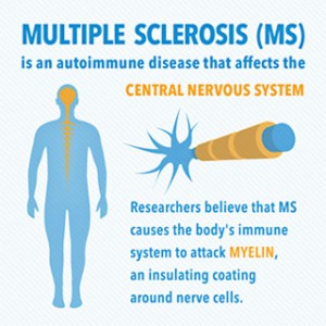 Multiple Sclerosis Natural Treatment