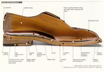 Shoes - Part 1: Construction