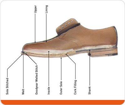 Shoes - Part 1: Construction