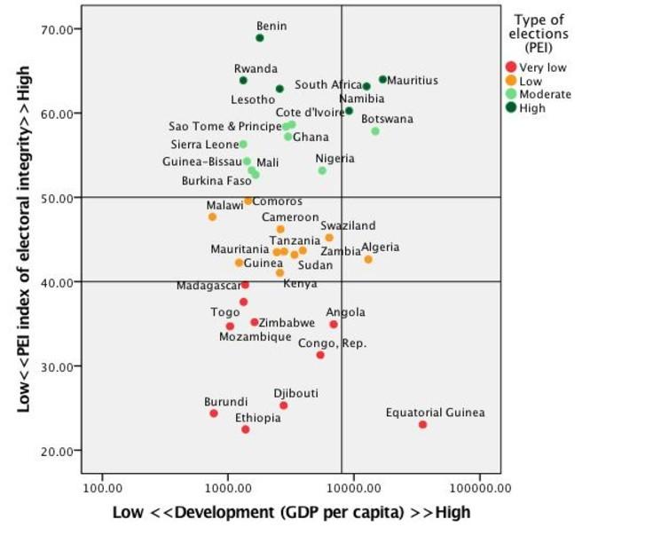 Development of democracy in Africa