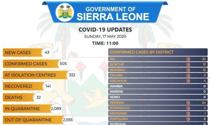 coronavirus sierra leone status – 17 05 2020 -2