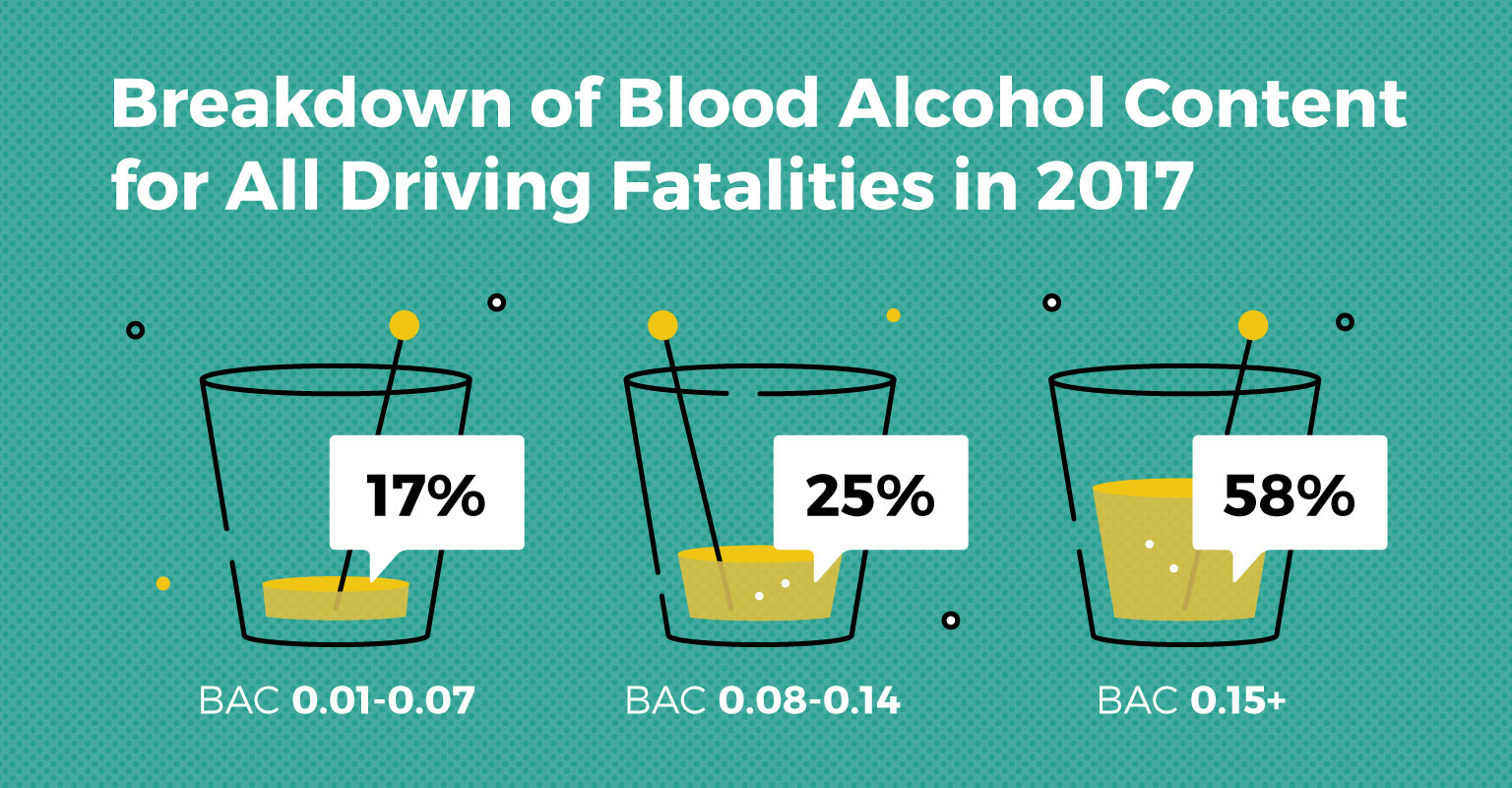 35 Drunk Driving Statistics And Fatal Facts