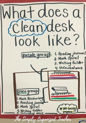 clean desk anchor chart
