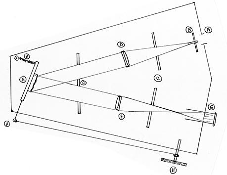 Plans for Visual Solar Spectroscope