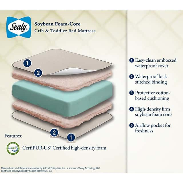 Sealy Soybean FoamCore Crib Mattress Review  The Sleep Judge