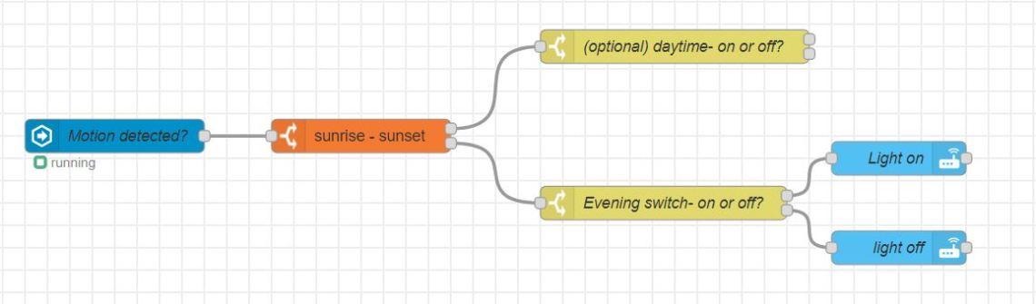 time range node flow