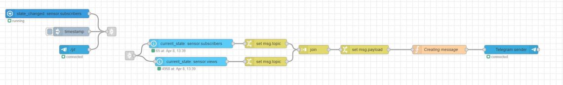 Final Flow with linked nodes