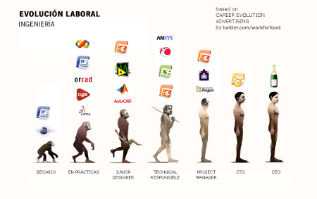 evolution_ingeniero_small