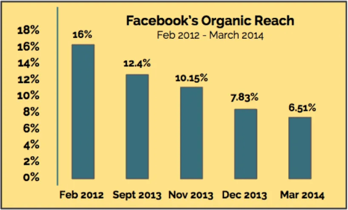 Facebook's Organic Reach