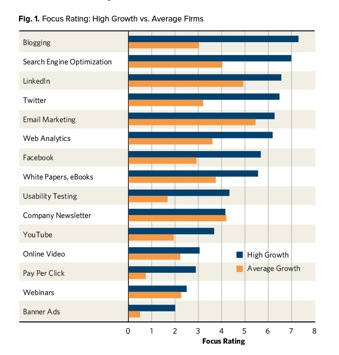 Fig. 1 Focus Rating: High Growth vs. Average Firms