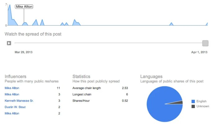 Google+ Ripples Spread and Statistics